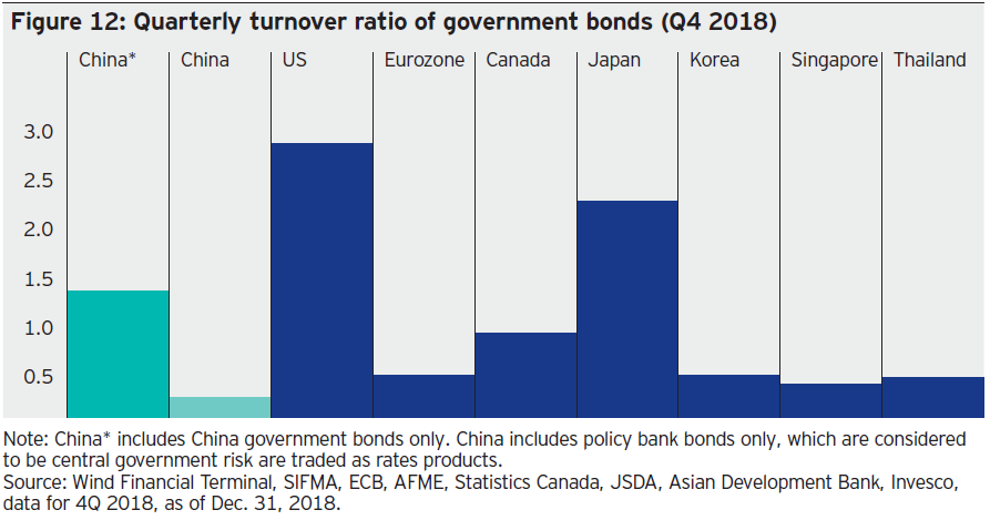 Chinese onshore bonds: A market too important to ignore?