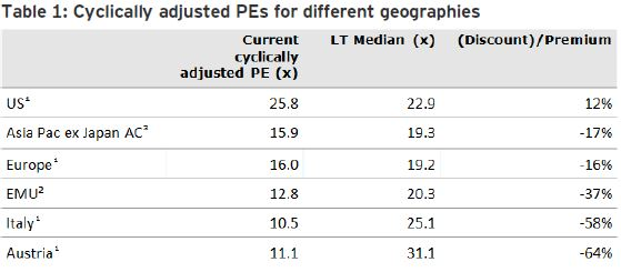 Cyclically adjusted PEs for different geographies